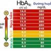 Chỉ Số HbA1c là gì ? và các điều cần biết